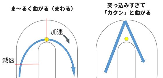 まるく曲がるイメージの説明図