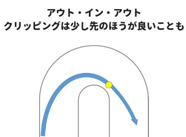 クリッピングポイントを先にずらすイメージ図